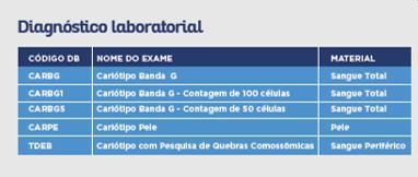 CARIÓTIPO CONSTITUCIONAL - LÂMINA