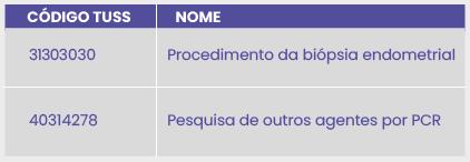 ANÁLISE MOLECULAR DA ENDOMETRITE CRÔNICA