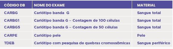 CARIÓTIPO CONSTITUCIONAL