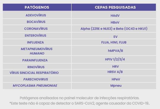DIAGNÓSTICO MOLECULAR NAS INFECÇÕES RESPIRATÓRIAS
