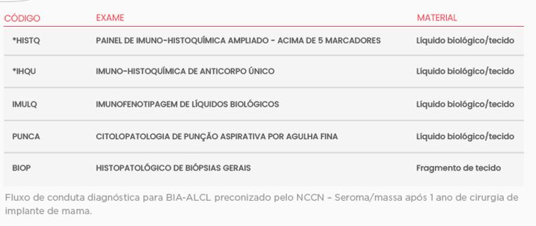 Lamina Linfoma anaplásico de grandes células (ALCL) associado ao implante mamário (BIA)