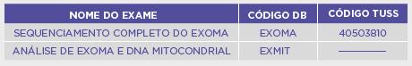SEQUENCIAMENTO DE EXOMA COMPLETO