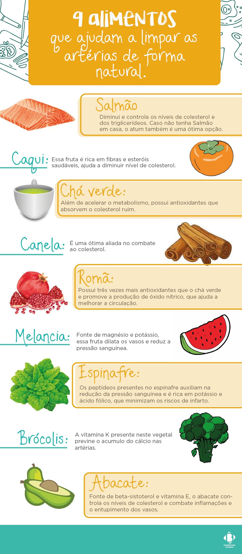 alimentos que ajudam a limpar as artérias